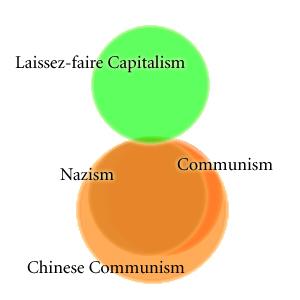 LeftRightVennWithChineseCommunism